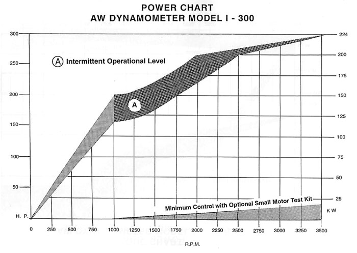 AW I-300 Industrial Dynamometer Power Chart