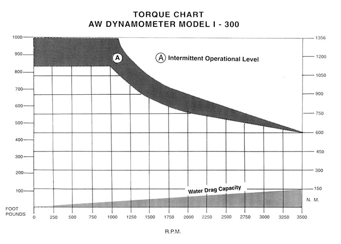 AW I-300 Industrial Dynamometer Torque Chart