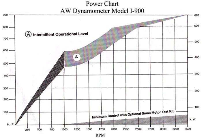 AW I-900 Industrial Dynamometer Power Chart