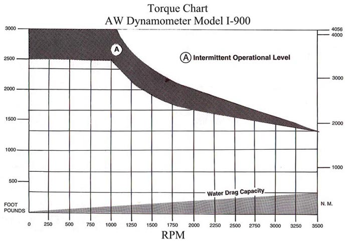 AW I-900 Industrial Dynamometer Torque Chart