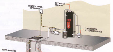 ISS Oil & Water Separator Application Diagram