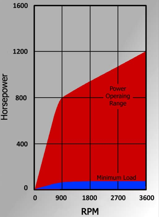 AW I-1200 Industrial Dynamometer Power Chart
