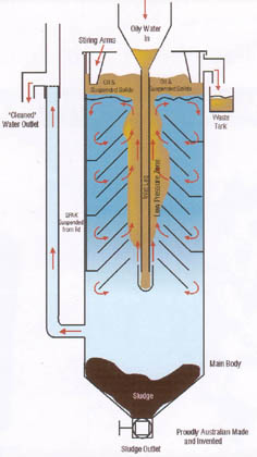 ISS Oil & Water Separator Diagram