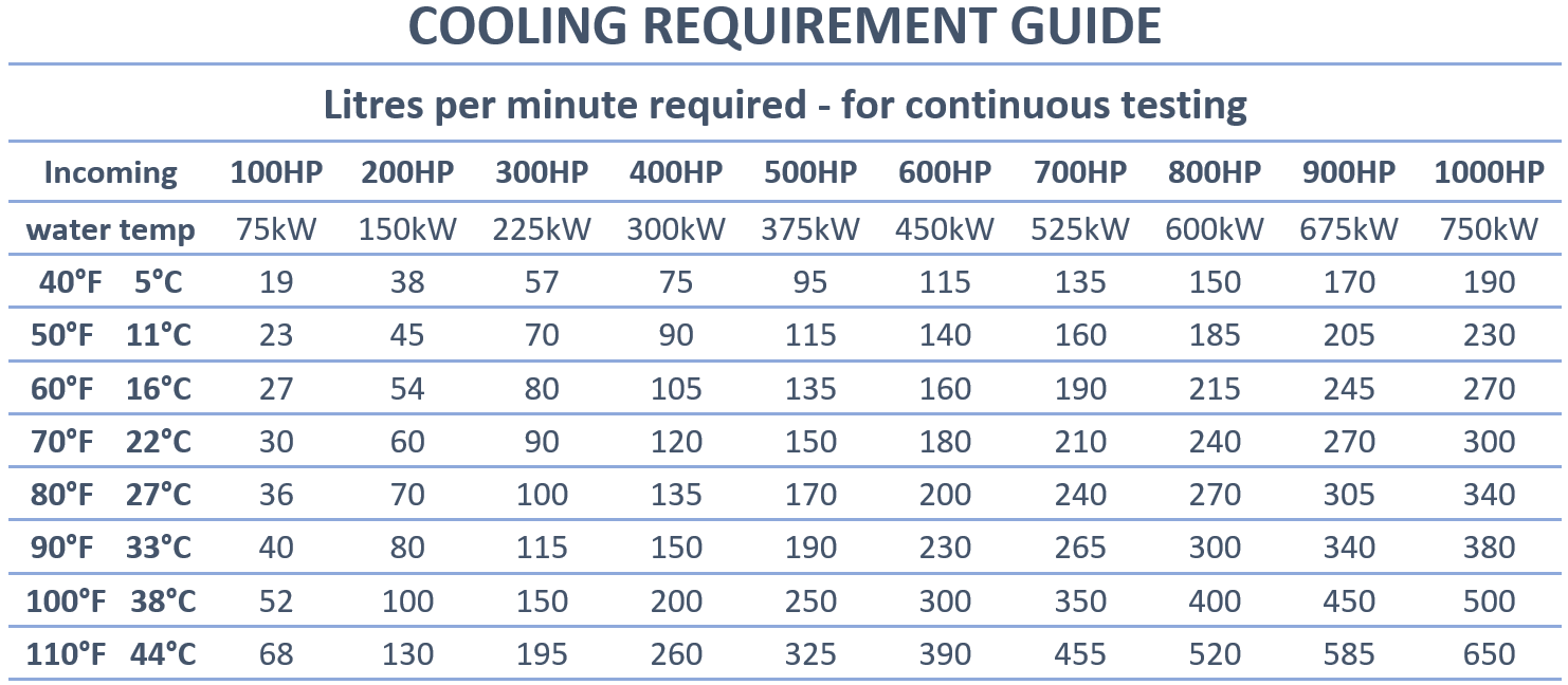 Cooling Requirements Guide