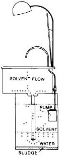 SAE32 Solvent Sink - How it works