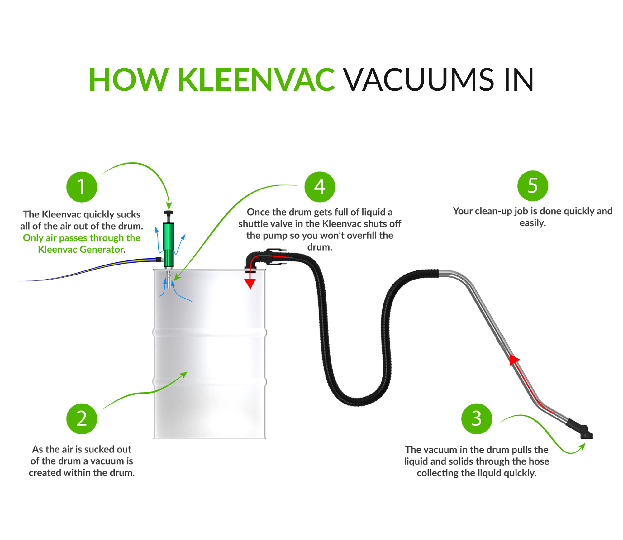 How Kleenvac Pneumatic Wetvac Vacuums In