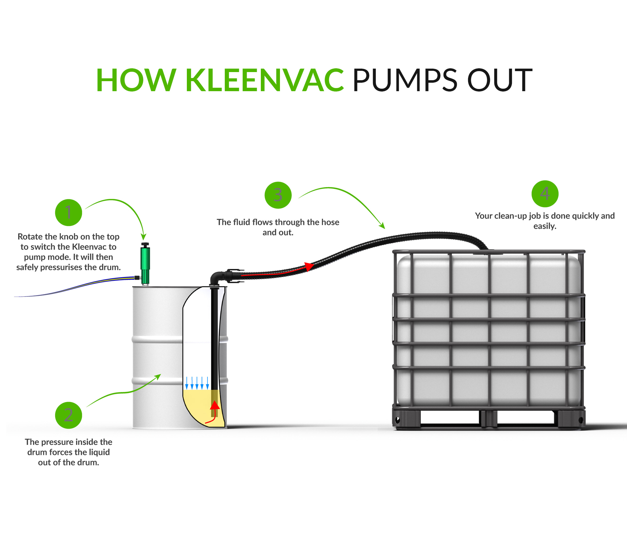 How Kleenvac Pneumatic Wetvac Pumps Out